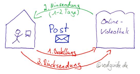 Früher: Postversand statt On-Demand