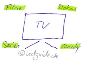Filme, Dokus, Serien, Comedy: VoD Medieninhalte